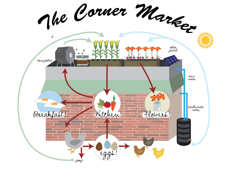 cornerMartketFlowChart_04-01